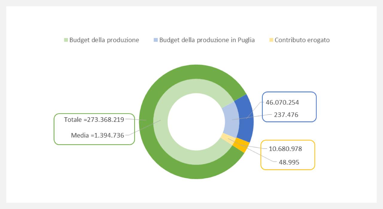 Grafico-Acume-Apulia-Film-Commizion-16